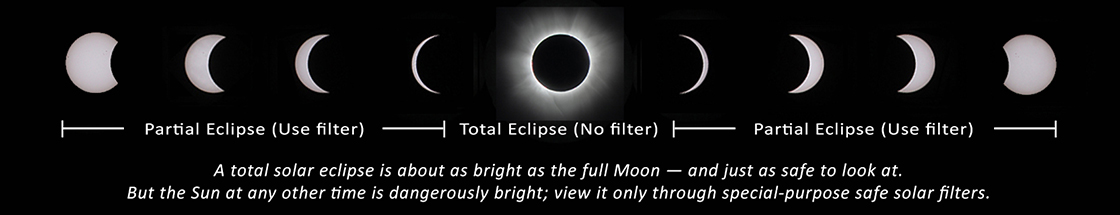Safe eclipse viewing strategy